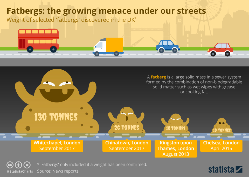 'Fatbergs' - the growing menace under our Streets